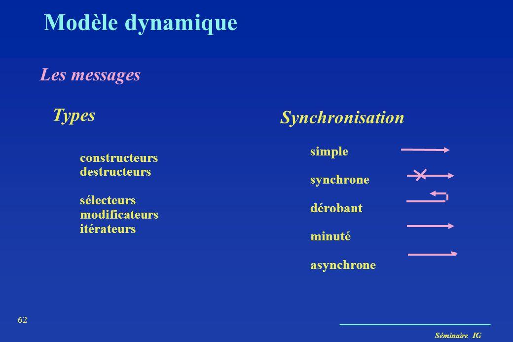 Séminaire IG 61 Modèle dynamique La communication Systèmes informatiques Société d'objets travaillant en synergie pour réaliser les fonctions de l'app