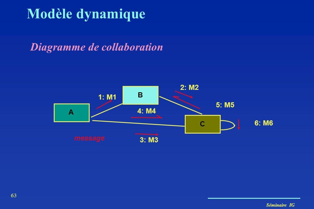 Séminaire IG 62 constructeurs destructeurs sélecteurs modificateurs itérateurs Types Synchronisation simple synchrone dérobant minuté asynchrone Les m