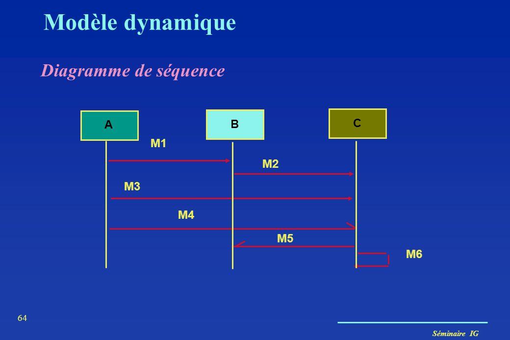 Séminaire IG 63 Modèle dynamique Diagramme de collaboration B C message A 1: M1 2: M2 3: M3 4: M4 6: M6 5: M5
