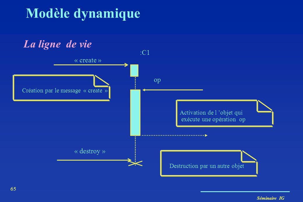 Séminaire IG 64 Modèle dynamique Diagramme de séquence B C A M1 M2 M3 M4 M6 M5
