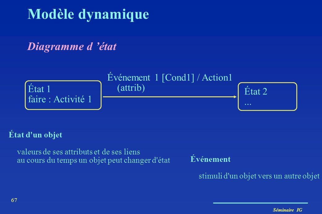 Séminaire IG 66 Événement et État État d'un objet valeurs de ses attributs et de ses liens au cours du temps un objet peut changer d'état Événement st