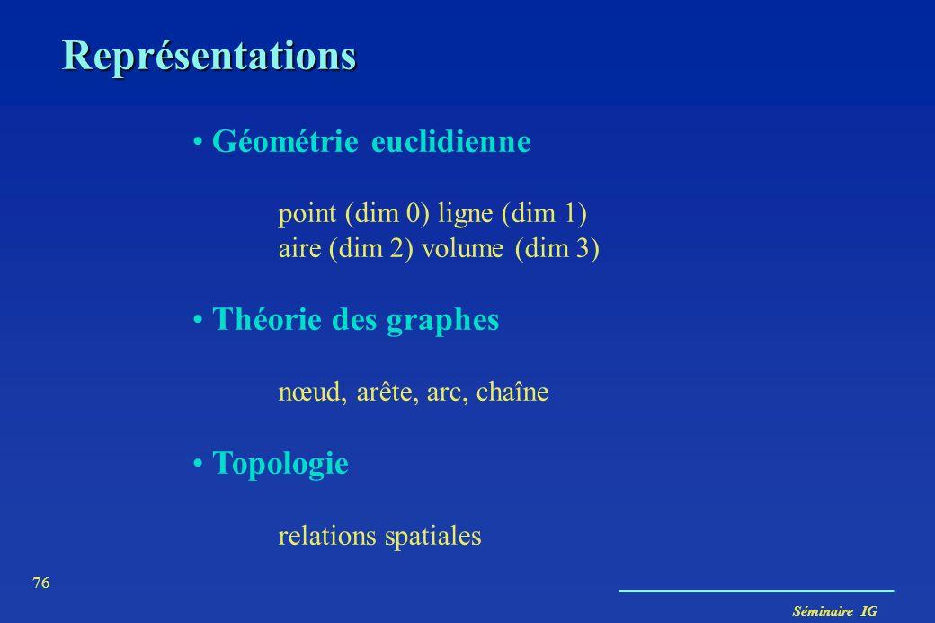 Séminaire IG 75 Visions discrète vs continue température densités de population,... Échelles pas un simple rapport taille du support/terrain granulari