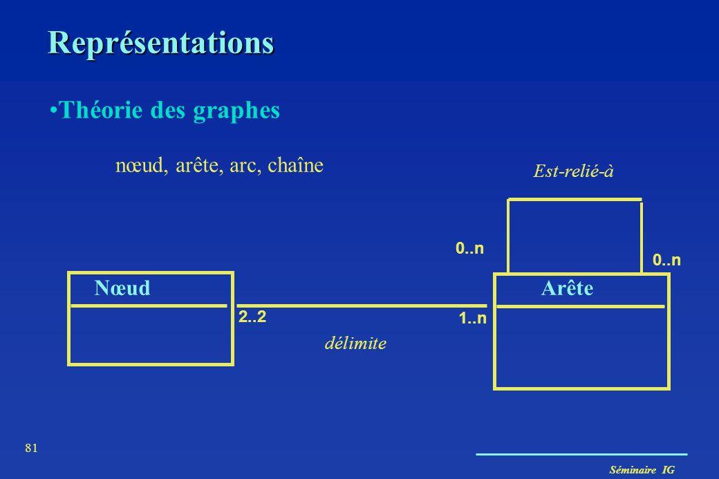 Séminaire IG 80 Représentations Géométrie euclidienne point (dim 0) ligne (dim 1) aire (dim 2) volume (dim 3) PolygonePoint XYXY 0..1 1..1 Appartient