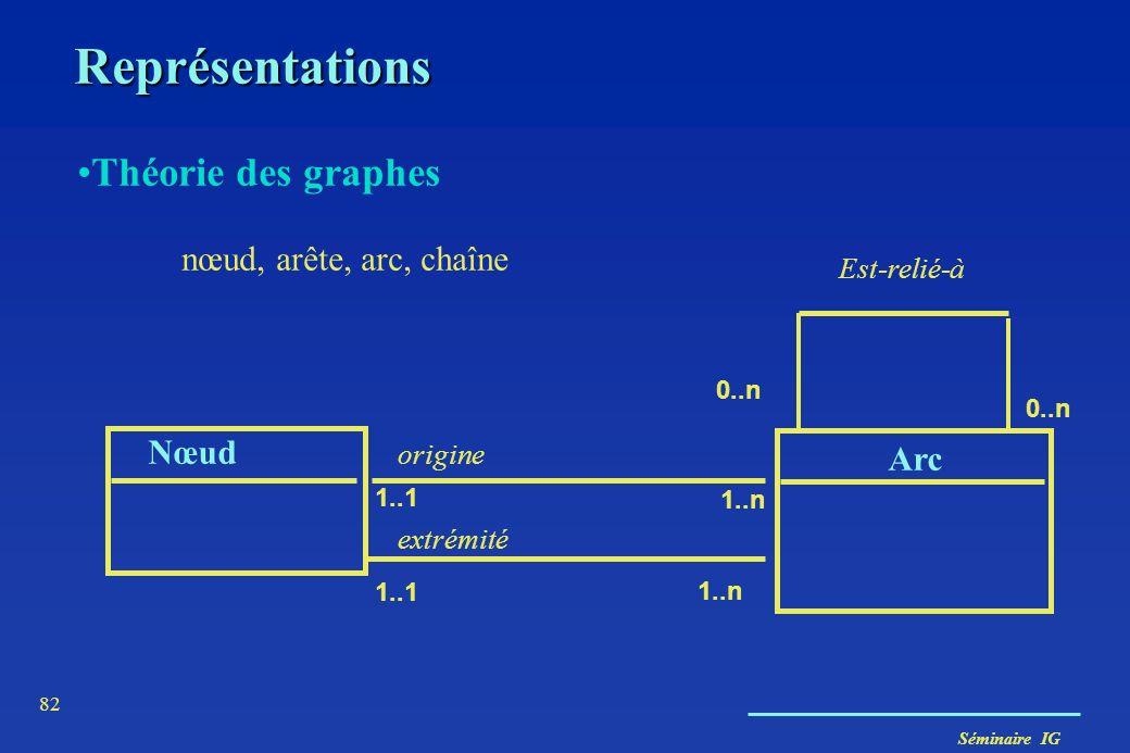 Séminaire IG 81 Représentations Théorie des graphes nœud, arête, arc, chaîne NœudArête 2..2 1..n Est-relié-à 0..n délimite 0..n