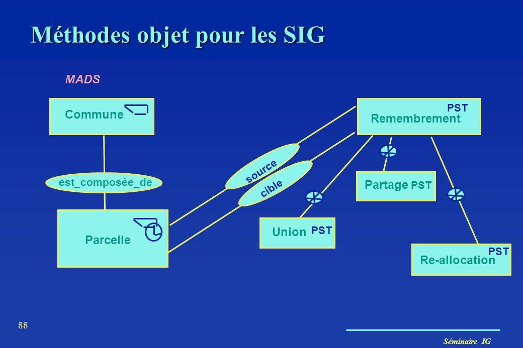 Séminaire IG 87 MADS (Parent, Spaccapietra, Zimanyi) Objets spatiaux Objets spatiaux simplesObjets spatiaux complexes Point Ligne Ligne orientée Aire