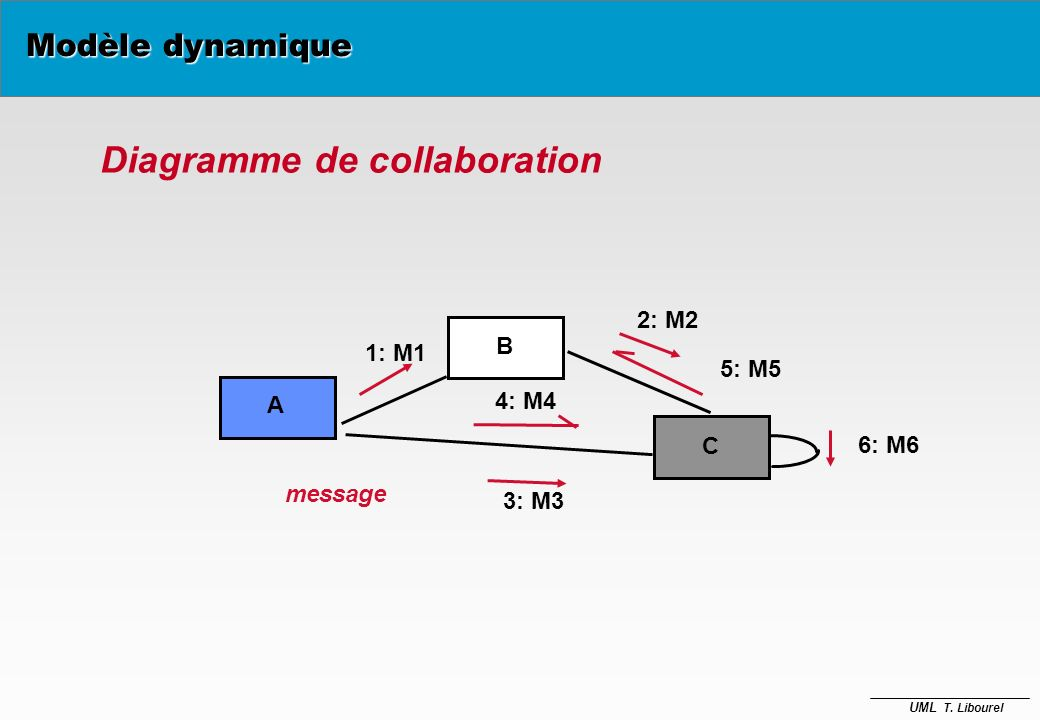 UML T. Libourel Diagramme de collaboration B C message A 1: M1 2: M2 3: M3 4: M4 6: M6 5: M5 Modèle dynamique