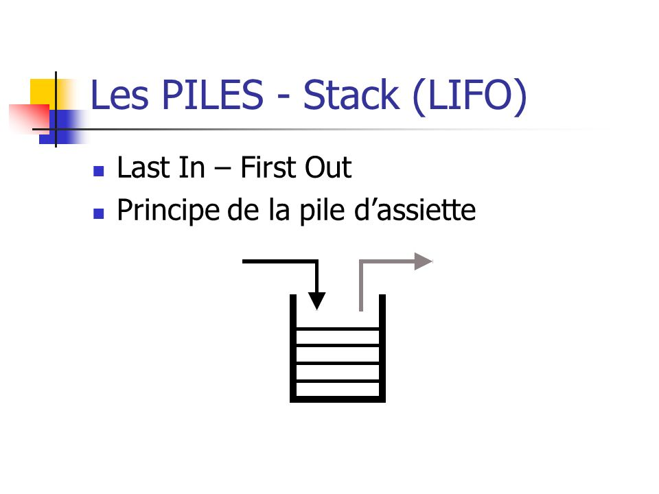 Les PILES - Stack (LIFO) Last In – First Out Principe de la pile dassiette