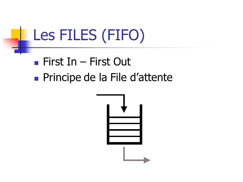 Les FILES (FIFO) First In – First Out Principe de la File dattente