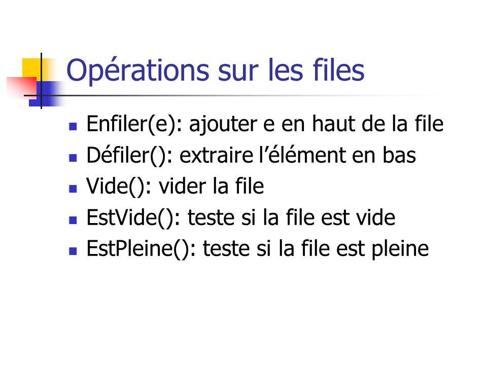 Opérations sur les files Enfiler(e): ajouter e en haut de la file Défiler(): extraire lélément en bas Vide(): vider la file EstVide(): teste si la fil