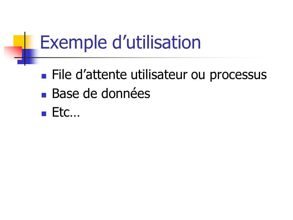 Exemple dutilisation File dattente utilisateur ou processus Base de données Etc…