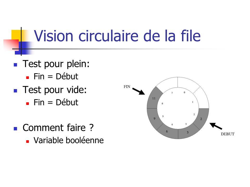 Vision circulaire de la file Test pour plein: Fin = Début Test pour vide: Fin = Début Comment faire ? Variable booléenne