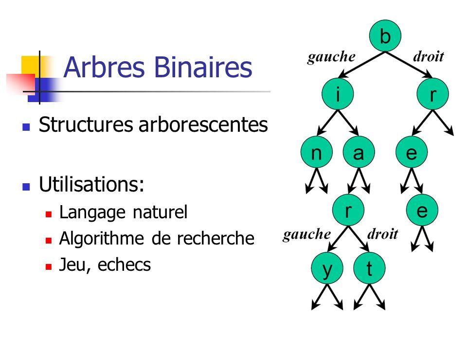 Arbres Binaires Structures arborescentes Utilisations: Langage naturel Algorithme de recherche Jeu, echecs