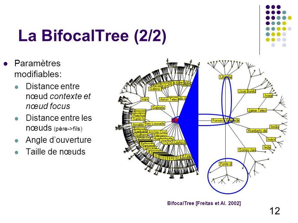 12 La BifocalTree (2/2) Paramètres modifiables: Distance entre nœud contexte et nœud focus Distance entre les nœuds (père->fils) Angle douverture Taille de nœuds BifocalTree [Freitas et Al.