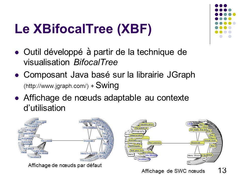 13 Le XBifocalTree (XBF) Outil développé à partir de la technique de visualisation BifocalTree Composant Java basé sur la librairie JGraph (http://www.jgraph.com/) + Swing Affichage de nœuds adaptable au contexte dutilisation Affichage de nœuds par défaut Affichage de SWC nœuds