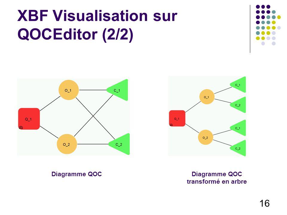 16 XBF Visualisation sur QOCEditor (2/2) Diagramme QOCDiagramme QOC transformé en arbre