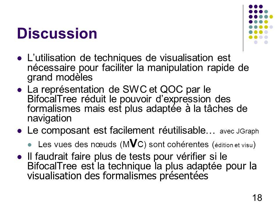 18 Discussion Lutilisation de techniques de visualisation est nécessaire pour faciliter la manipulation rapide de grand modèles La représentation de SWC et QOC par le BifocalTree réduit le pouvoir dexpression des formalismes mais est plus adaptée à la tâches de navigation Le composant est facilement réutilisable… avec JGraph Les vues des nœuds (M V C) sont cohérentes ( édition et visu ) Il faudrait faire plus de tests pour vérifier si le BifocalTree est la technique la plus adaptée pour la visualisation des formalismes présentées