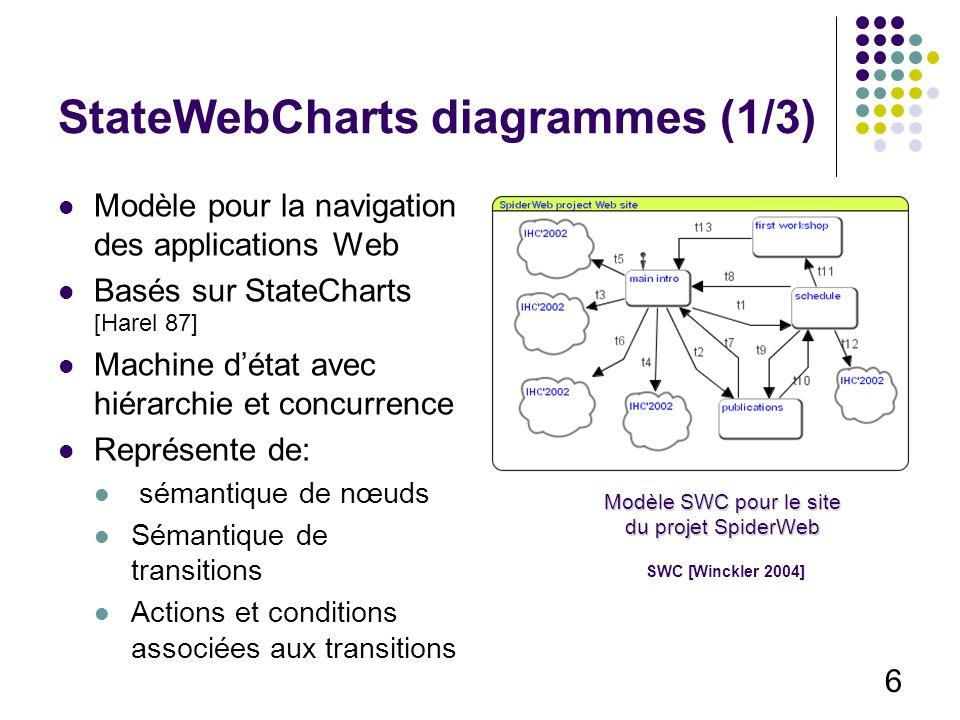 6 StateWebCharts diagrammes (1/3) Modèle pour la navigation des applications Web Basés sur StateCharts [Harel 87] Machine détat avec hiérarchie et concurrence Représente de: sémantique de nœuds Sémantique de transitions Actions et conditions associées aux transitions Modèle SWC pour le site du projet SpiderWeb SWC [Winckler 2004]