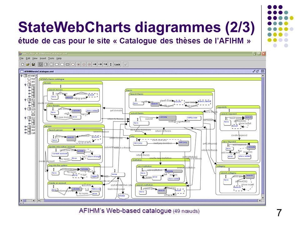 7 AFIHMs Web-based catalogue (49 nœuds) StateWebCharts diagrammes (2/3) étude de cas pour le site « Catalogue des thèses de lAFIHM »
