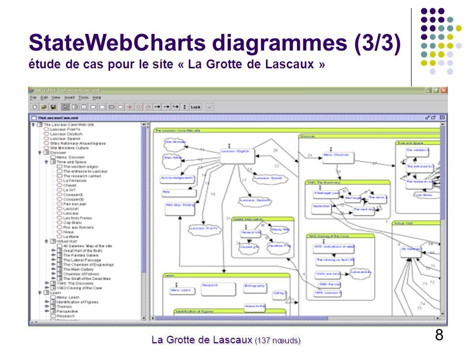 8 La Grotte de Lascaux (137 nœuds) StateWebCharts diagrammes (3/3) étude de cas pour le site « La Grotte de Lascaux »