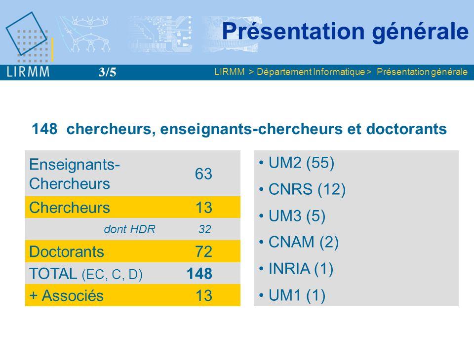 Enseignants- Chercheurs 63 Chercheurs 13 dont HDR 32 Doctorants 72 TOTAL (EC, C, D) 148 + Associés 13 LIRMM > Département Informatique > Présentation