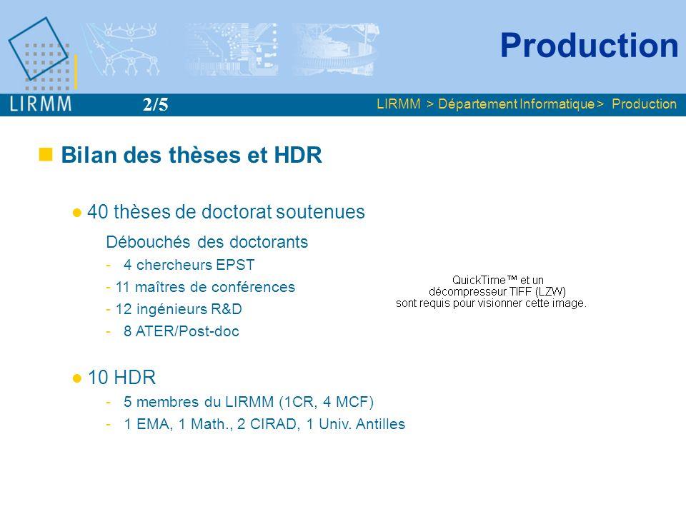 Production LIRMM > Département Informatique > Production Bilan des thèses et HDR 40 thèses de doctorat soutenues Débouchés des doctorants - 4 chercheu