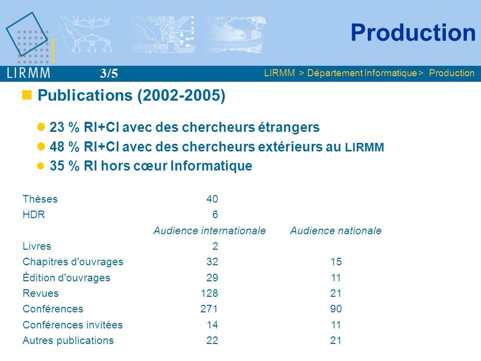 Publications (2002-2005) 23 % RI+CI avec des chercheurs étrangers 48 % RI+CI avec des chercheurs extérieurs au LIRMM 35 % RI hors cœur Informatique Th