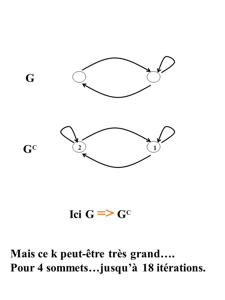 G GCGC 1 2 Ici G => G C Mais ce k peut-être très grand…. Pour 4 sommets…jusquà 18 itérations.