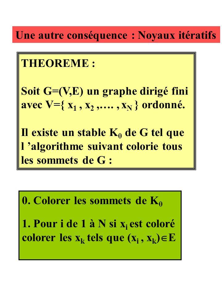 Une autre conséquence : Noyaux itératifs THEOREME : Soit G=(V,E) un graphe dirigé fini avec V={ x 1, x 2,…., x N } ordonné.