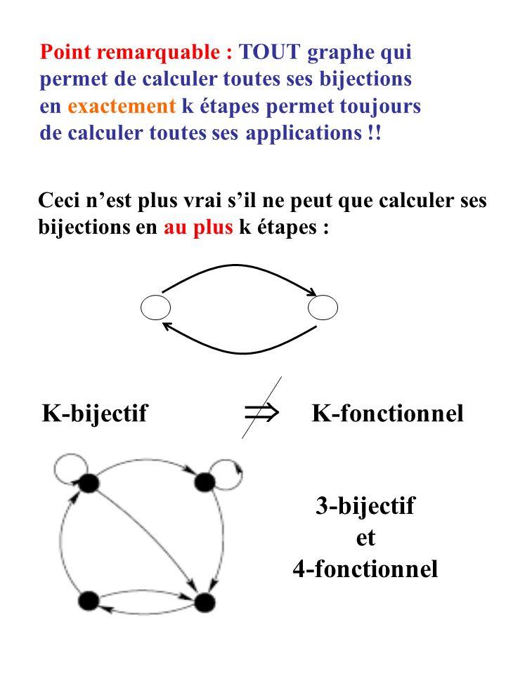 3-bijectif et 4-fonctionnel K-bijectif K-fonctionnel Point remarquable : TOUT graphe qui permet de calculer toutes ses bijections en exactement k étapes permet toujours de calculer toutes ses applications !.