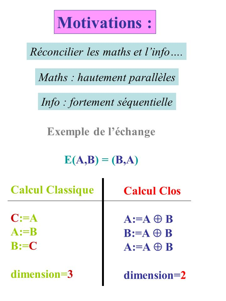 Motivations : Réconcilier les maths et linfo….