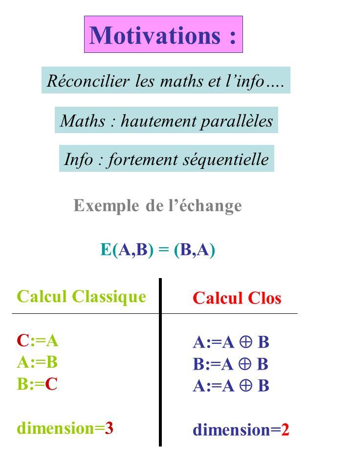 Contribution à la quête du GRAAL A réflexivité près + ordre total sur les sommets matrice dadjacence=graphe dirigé ==> calcul clos de matrice en N étapes ==> dim(M)=dim(M C ) ==> lalgorithme précédent entraîne que : Tout graphe G est «construit» par un graphe G C Graphes comme constructeurs de graphes G GCGC x1:=x1+x2 x2:=x1+x2 Programme 1 2