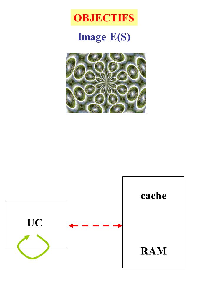 S Image E(S) RAM cache UC OBJECTIFS
