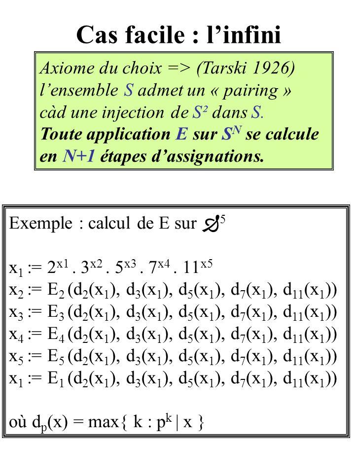 Cas facile : linfini Axiome du choix => (Tarski 1926) lensemble S admet un « pairing » càd une injection de S² dans S.