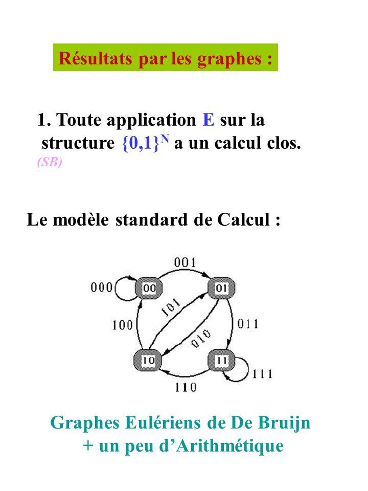 Résultats par les graphes : 1. Toute application E sur la structure {0,1} N a un calcul clos.