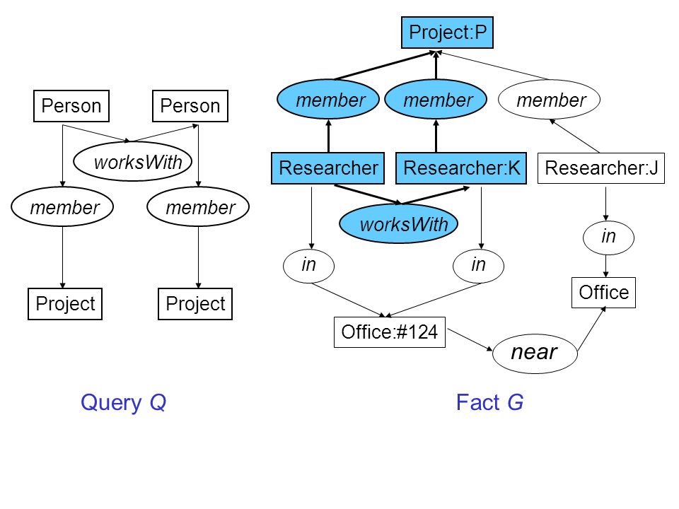 Project:P ResearcherResearcher:K Researcher:J Office:#124 Office member in worksWith near Query QFact G member worksWith Person member Project