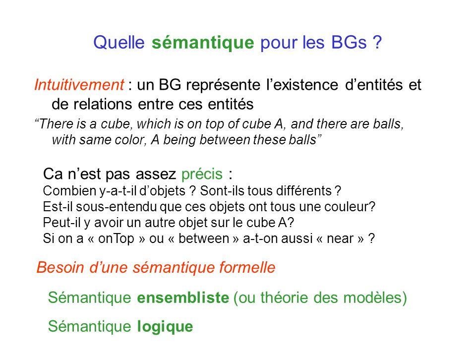 Quelle sémantique pour les BGs ? Intuitivement : un BG représente lexistence dentités et de relations entre ces entités There is a cube, which is on t