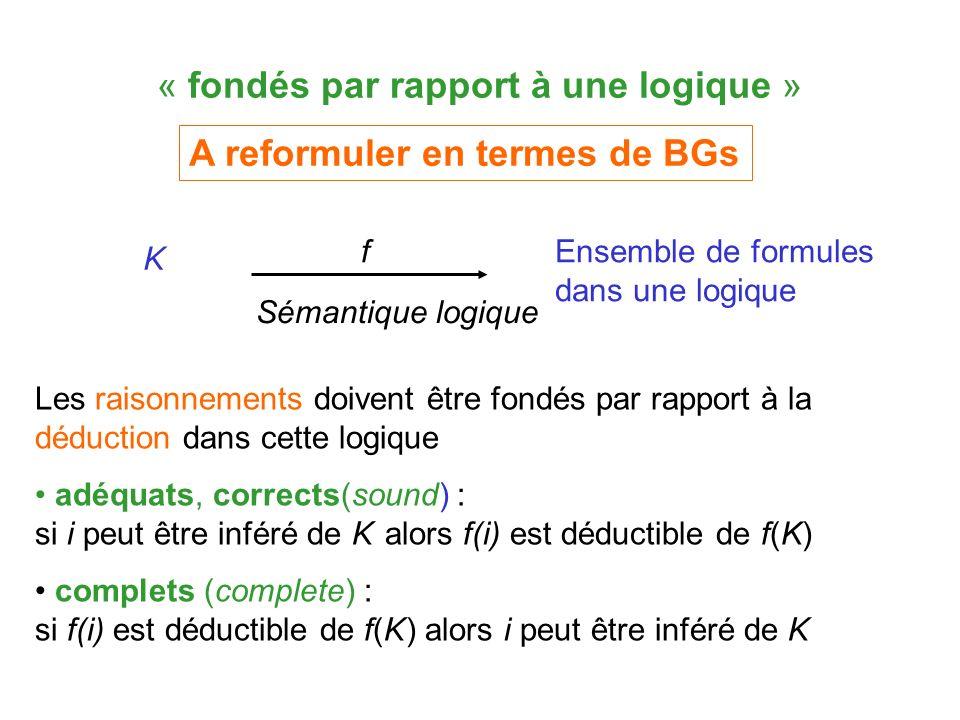 « fondés par rapport à une logique » Les raisonnements doivent être fondés par rapport à la déduction dans cette logique adéquats, corrects(sound) : si i peut être inféré de K alors f(i) est déductible de f(K) complets (complete) : si f(i) est déductible de f( K ) alors i peut être inféré de K K Ensemble de formules dans une logique f Sémantique logique A reformuler en termes de BGs
