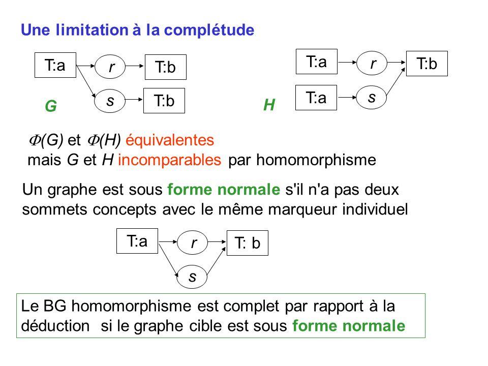 Une limitation à la complétude Le BG homomorphisme est complet par rapport à la déduction si le graphe cible est sous forme normale T:a r T:b s T:a r T:b s T:a (G) et (H) équivalentes mais G et H incomparables par homomorphisme Un graphe est sous forme normale s il n a pas deux sommets concepts avec le même marqueur individuel T:a r T: b s G H