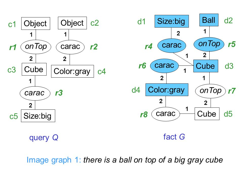 Object Cube onTop 1 2 Object Color:gray carac 1 2 Size:big carac query Q fact G Ball Color:gray Cube carac onTop 1 1 2 2 Cube carac Size:big 1 2 1 1 1 2 2 2 Image graph 1: there is a ball on top of a big gray cube c1 c2 c3 c4 c5 d1 d2 d3 d4 d5 r1 r2 r3 r4 r5 r6 r7 r8