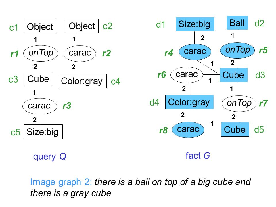 Object Cube onTop 1 2 Object Color:gray carac 1 2 Size:big carac query Q fact G Ball Color:gray Cube onTop Cube carac Size:big carac Image graph 2: there is a ball on top of a big cube and there is a gray cube c1 c2 c3 c4 c5 d1 d2 d3 d4 d5 r1 r2 r3 r4 r5 r6 r7 r8