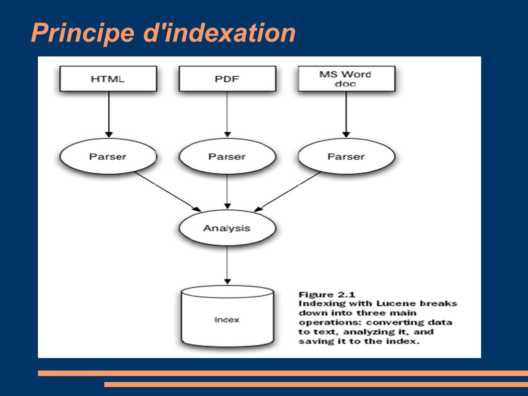 Principe d indexation