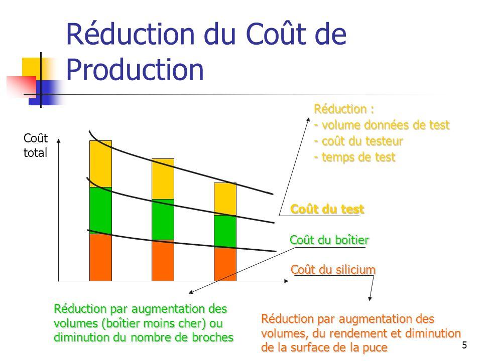 Réduction du Coût de Production Coût du test Coût du boîtier Coût du silicium Réduction par augmentation des volumes, du rendement et diminution de la