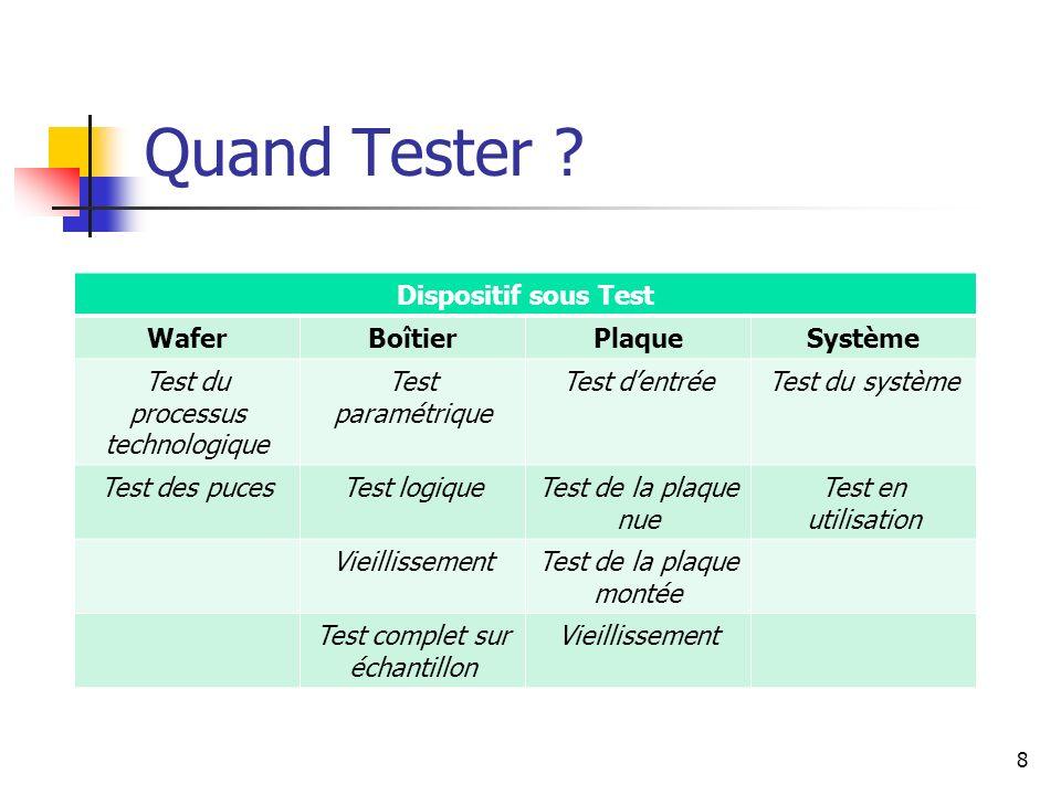 Dispositif sous Test WaferBoîtierPlaqueSystème Test du processus technologique Test paramétrique Test dentréeTest du système Test des pucesTest logiqu