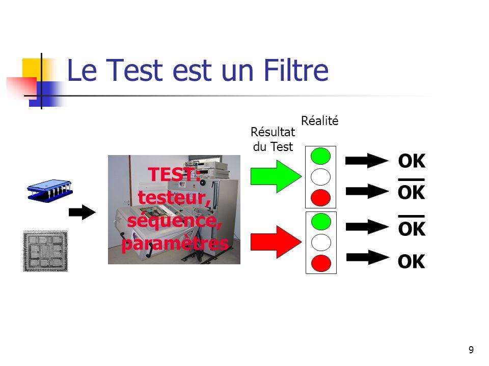 Le Test est un Filtre TEST: testeur, séquence, paramètres OK Résultat du Test Réalité 9