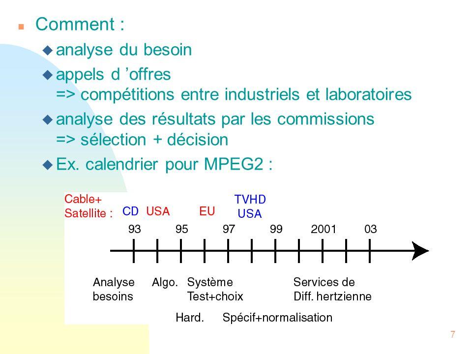 8 Historique n Image fixe u 1980 : Recommandation pour le fac similé u 1992 : JPEG F « Joint Photographic Expert Group » F images couleurs et N&B (Ex : satellite, médicales, …) F plusieurs modes (Ex : séquentiel, sans perte, progressif, hiérarchique) F format image < (768x576) F débits : de 8 M bit/s à 40 M bit/s u 2000 : JPEG 2000 ( débits inférieurs, haute robustesse aux erreurs de transmission, description basé contenu, large gamme d images, interface avec MPEG4, …) Il y a, au fur et à mesure, complémentarité entre les normes et complexification