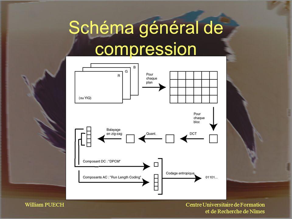 Centre Universitaire de Formation et de Recherche de Nîmes William PUECH Schéma général de compression