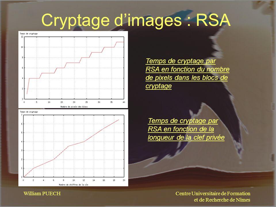 Centre Universitaire de Formation et de Recherche de Nîmes William PUECH Cryptage dimages : RSA Temps de cryptage par RSA en fonction du nombre de pix