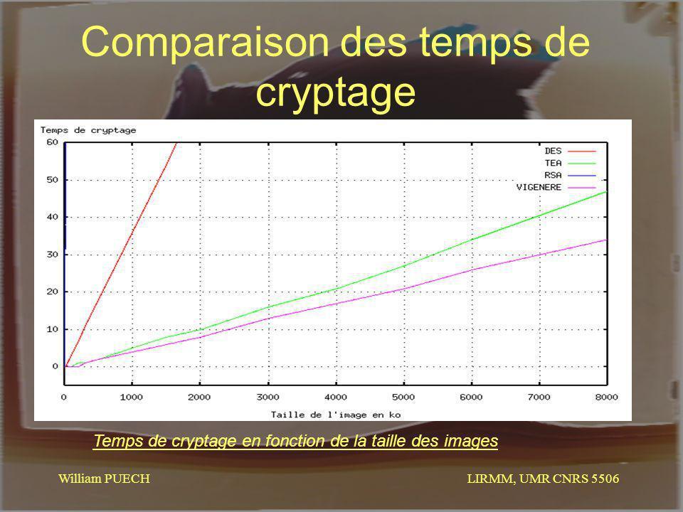 LIRMM, UMR CNRS 5506 William PUECH Comparaison des temps de cryptage Temps de cryptage en fonction de la taille des images