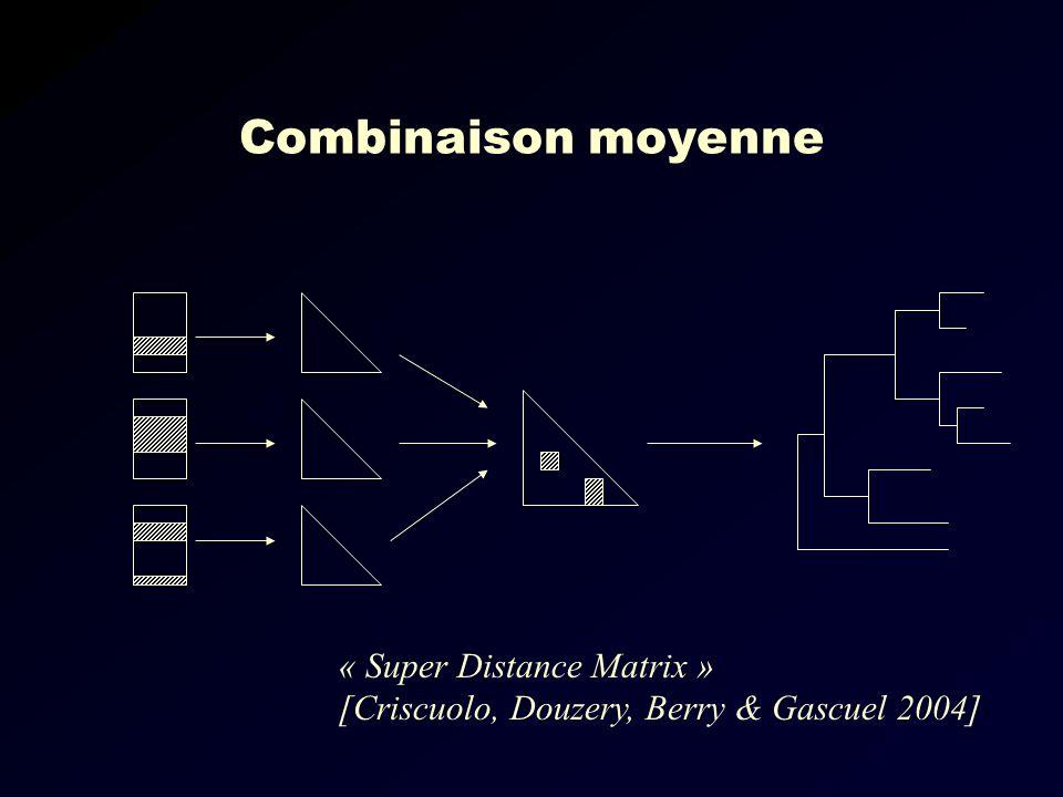 Combinaison moyenne « Super Distance Matrix » [Criscuolo, Douzery, Berry & Gascuel 2004]