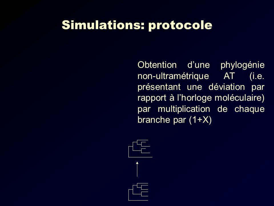 Simulations: protocole Obtention dune phylogénie non-ultramétrique AT (i.e.